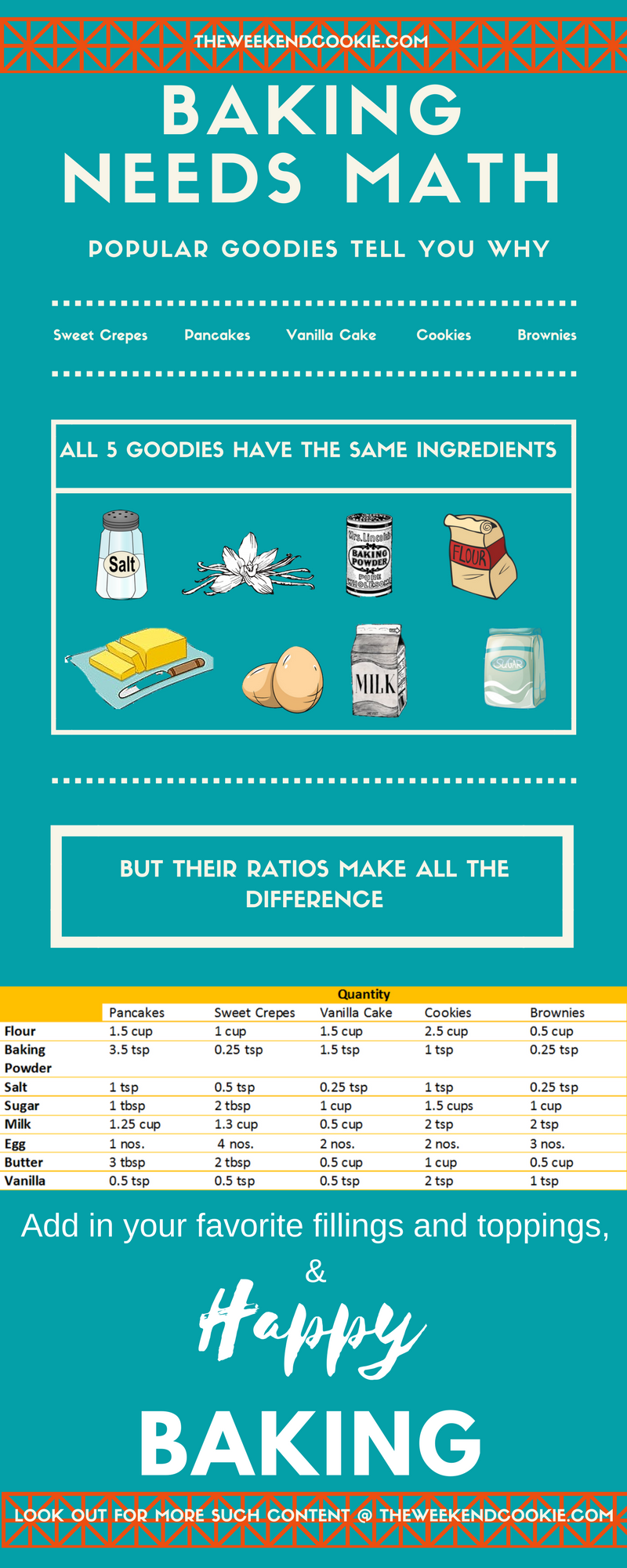 Baking needs math